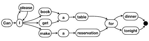 Essentia: Mining Domain-Specific Paraphrases With Word-Alignment Graphs